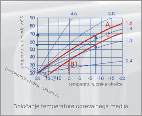 Določanje temperature ogrevalnega medija