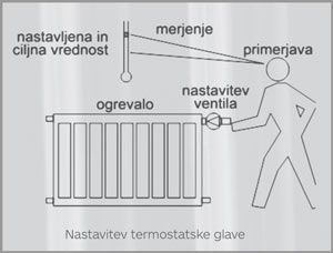 Nastavitev termostatske glave