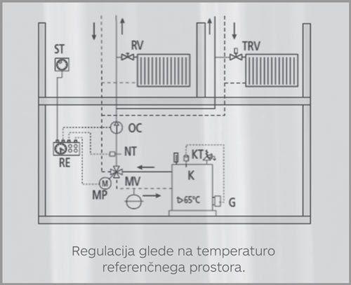 Regulacija glede na temperaturo referenčnega prostora.