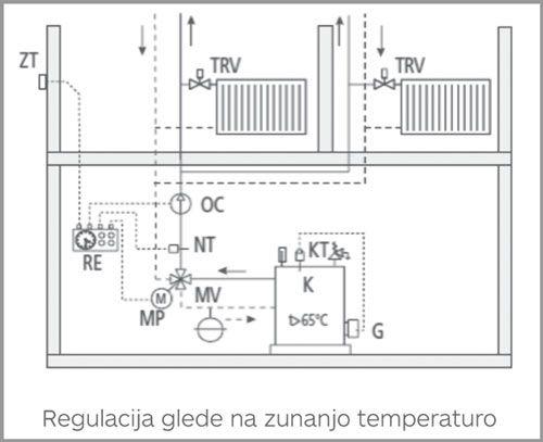 Regulacija glede na zunanjo temperaturo