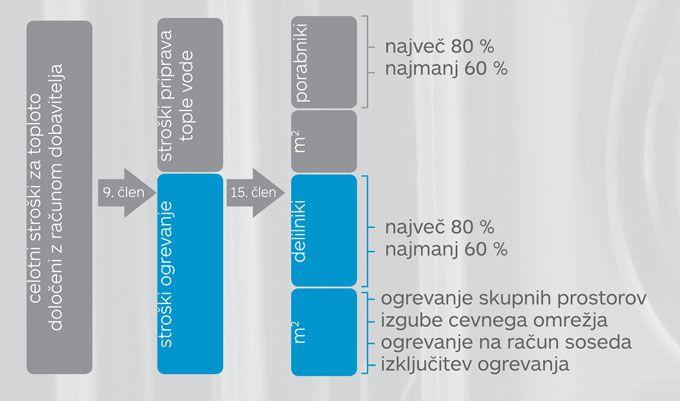 Delitev stroškov ogrevanja po dejanski porabi