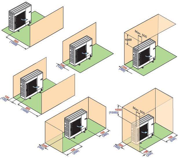 Primeri postavitve zunanje enote De Dietrich HPI