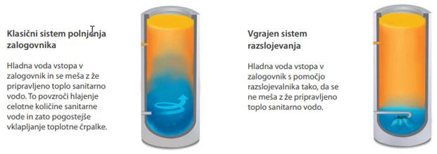 Seltron SAN 300 razslojevalni sistem