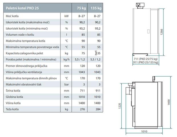 Seltron PKO 25 tehnični podatki