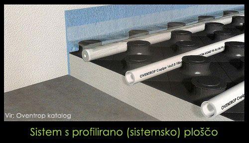 Sistem polaganja s profilirno ploščo (vir: oventrop)