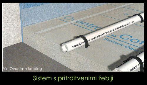 Sistem polaganja z žeblji (vir: oventrop)