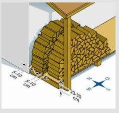 Skladiščenje drv (foto vir: mko.gov.si)