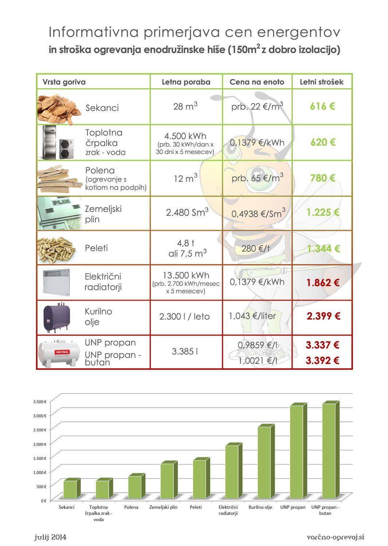 Primerjava cen energentov in stroškov ogrevanja