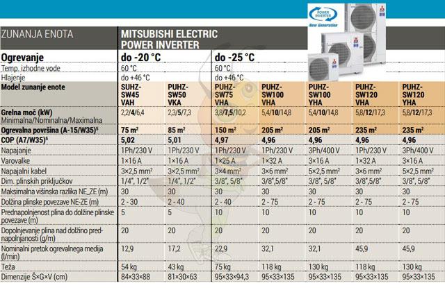 Mitsubishi Power Inverter tehnične lasnosti