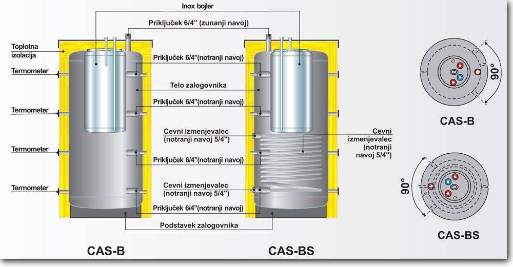 Centrometal CAS-B zalogovniki tehnične lastnosti