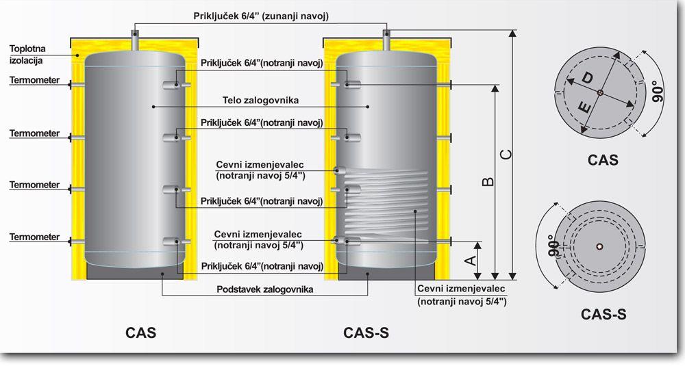 Centrometal CAS zalogovniki tehnične lastnosti