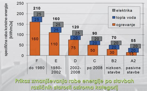 Prikaz zmanjševanja rabe energije po stavbah različnih starosti oziroma kategorij