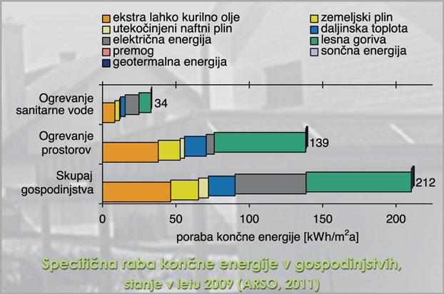Specifična raba končne energije v gospodinjstvih