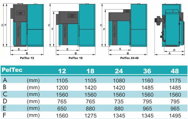 Centrometal PelTec dimenzije kotlov