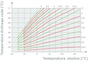 Aerogor Compact W greaf vremensko vodena regulacija