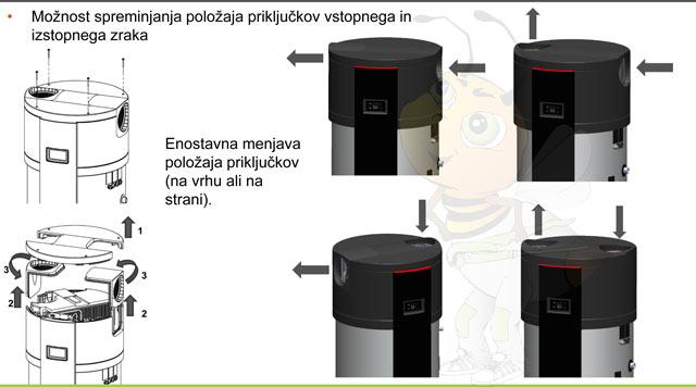 Kronoterm Sanitarke voden zrak
