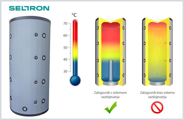 Zalogovnik Seltron -primer razslojevanja