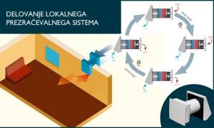 Lokalna rekuperacija - kako deluje