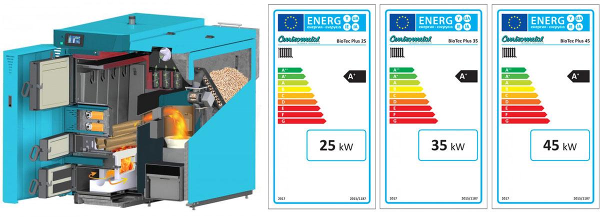 Prerez in energetske izkaznice Biotec PLUS