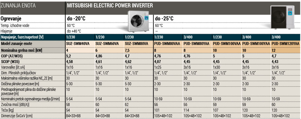 Tehnični podatki Mitsubishi Power Inverter zunanja enota