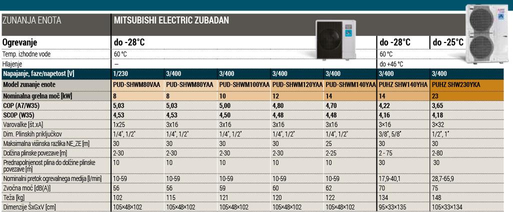 Tehnični podatki Mitsubishi Zubadan zunanja enota